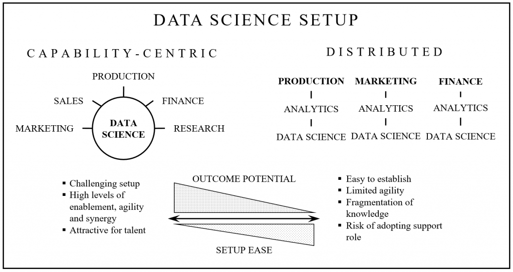 FIGURE 1 - SETUP RISKS - CAPABILITY CENTRIC VS DISTRIBUTED